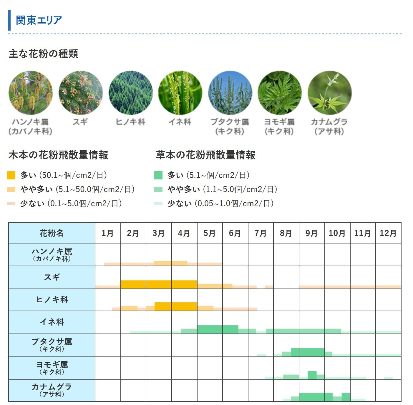 関東エリアの花粉カレンダー