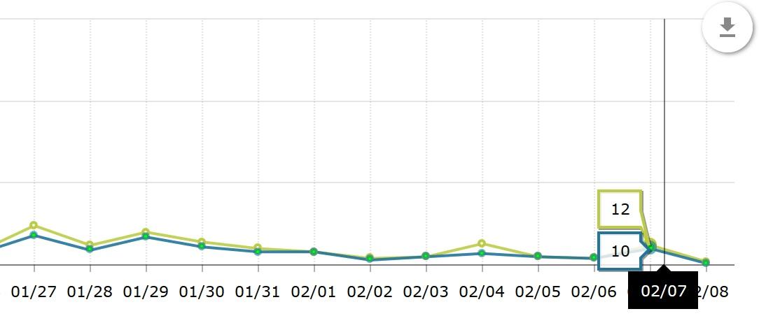 ワードプレスのブログ、アクセス数解析