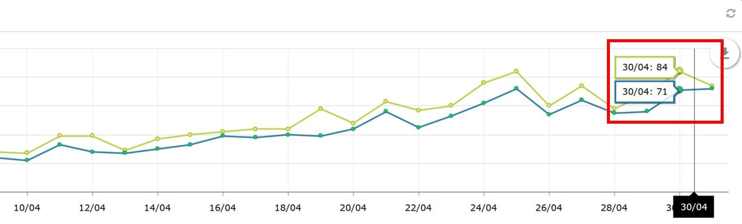 ブログのアクセス数の推移