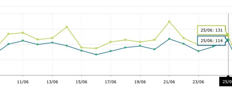 ブログPV数のグラフ
