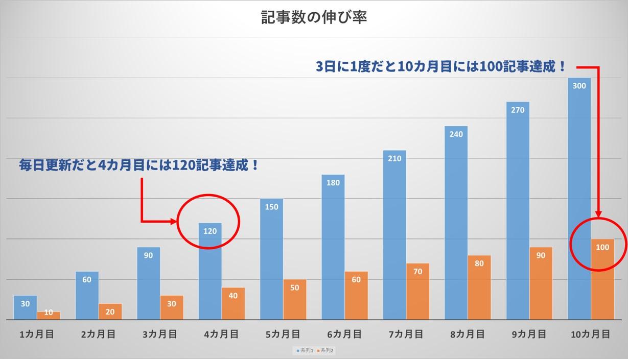 ブログ記事数伸び率のグラフ