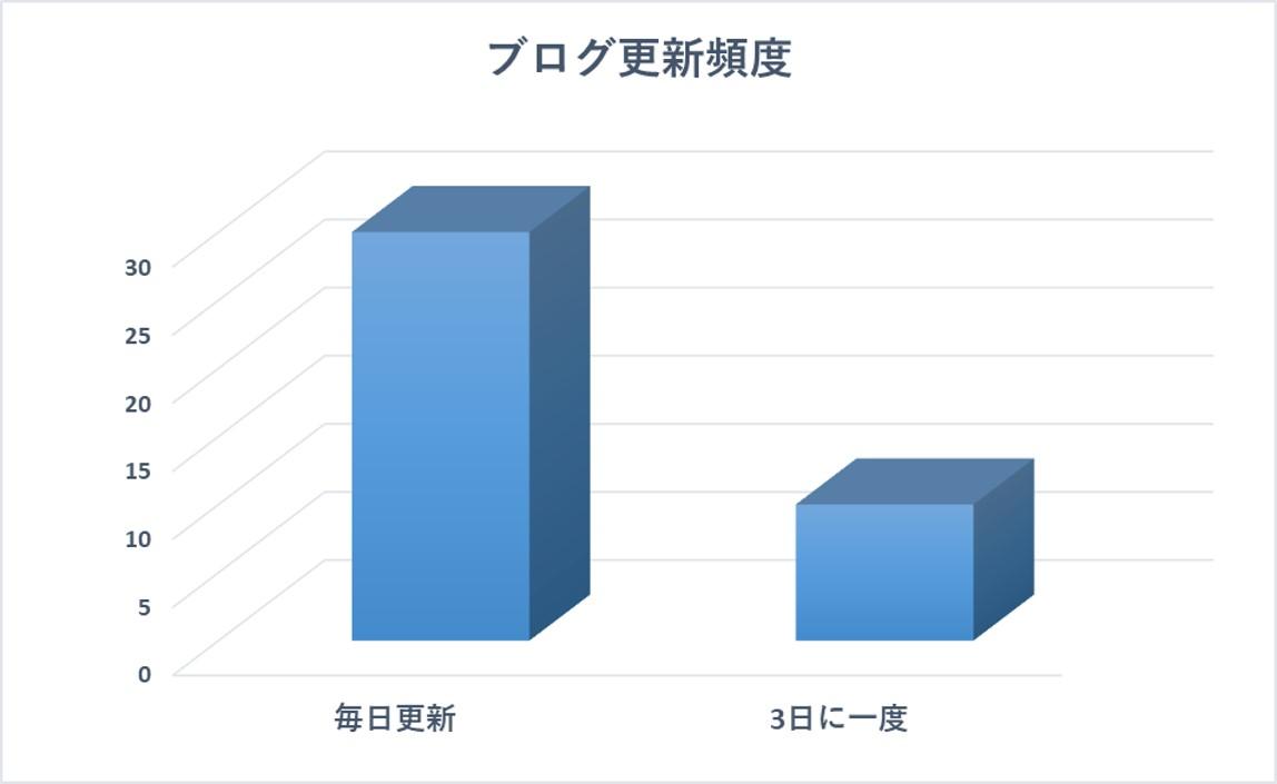 ブログ更新頻度の比較するグラフ