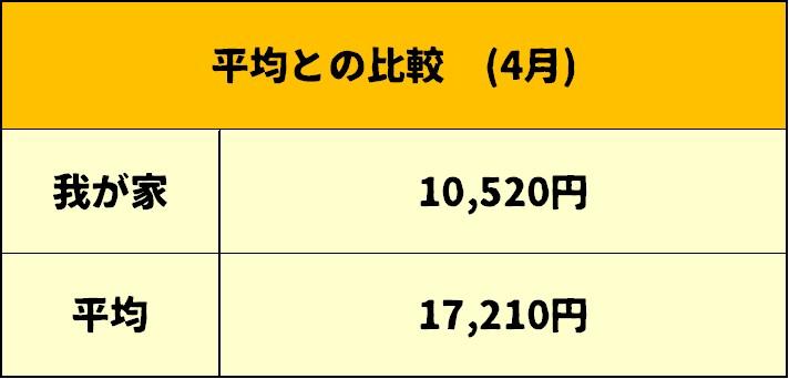 光熱費平均との比較表