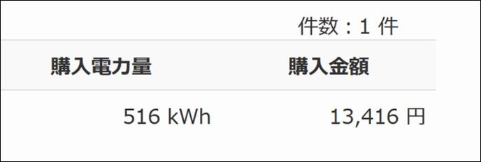 発電量と売電金額