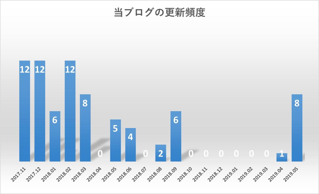 当ブログの更新頻度のグラフ