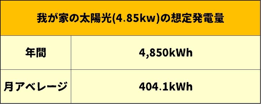 想定発電量の表