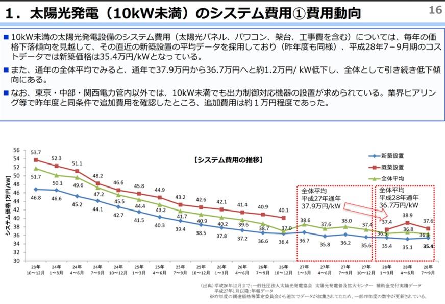 太陽光設置費用の推移