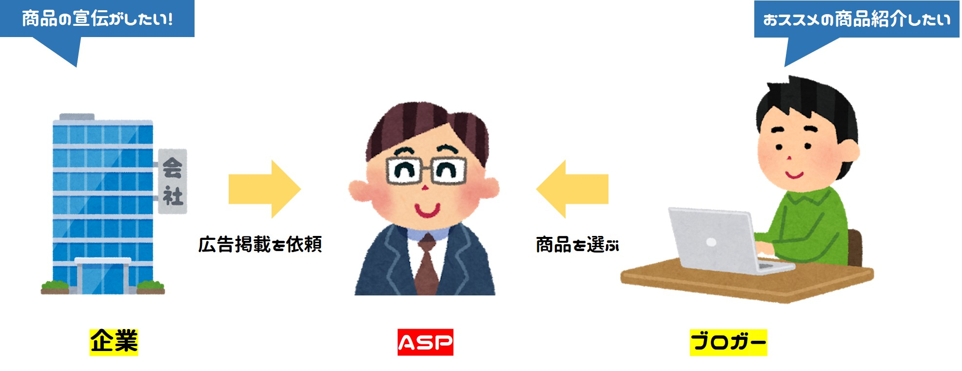ASPの流れ