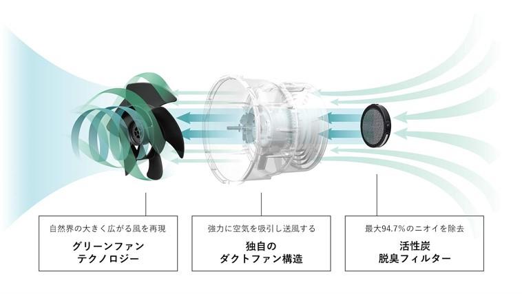 バルミューダのサーキュレーターの特徴