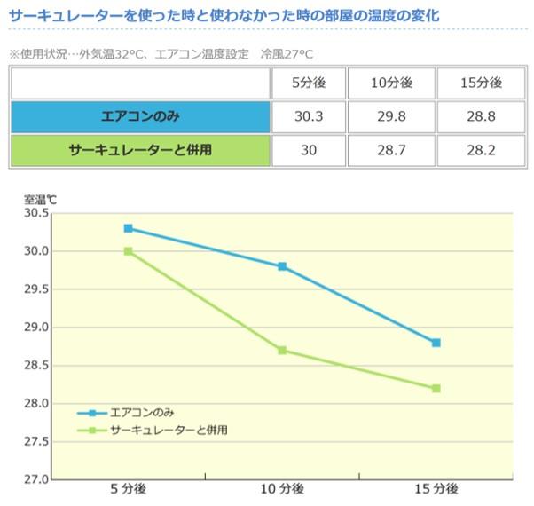サーキュレーター使用時と未使用時の温度変化