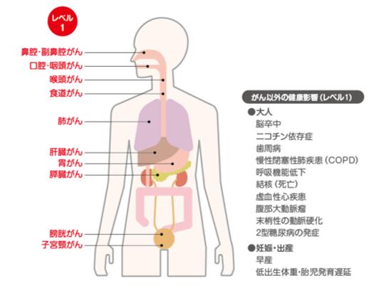 タバコと因果関係のある癌