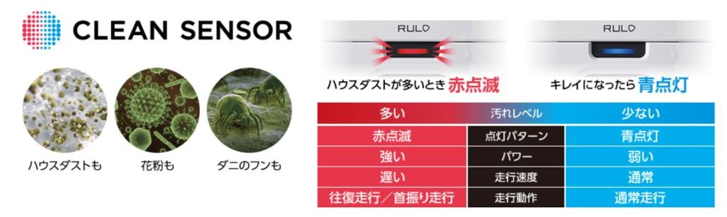 RULOのクリーンセンサーについて説明