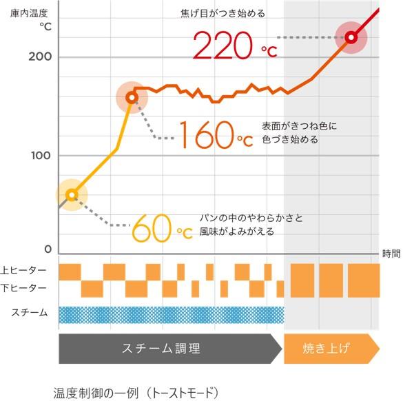 バルミューダトースターの進化した温度制御