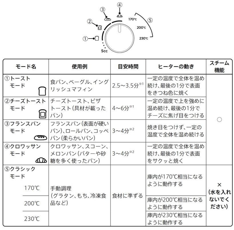 バルミューダトースターのモード設定について