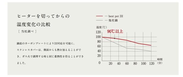 IH対応のベストポットの蓄熱性
